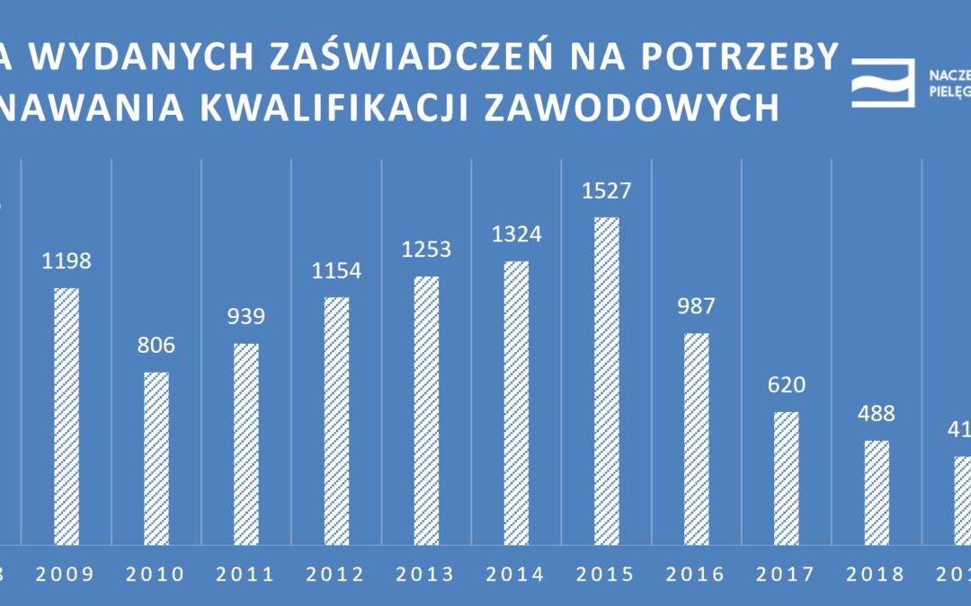 Liczba zaświadczeń wydanych napotrzeby uznawania kwalifikacji zawodowych